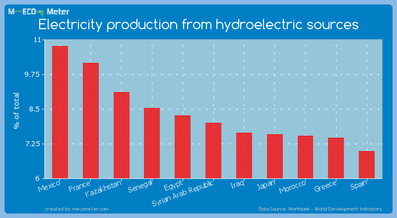 Electricity production from hydroelectric sources of Syrian Arab Republic