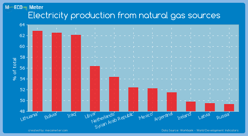 Electricity production from natural gas sources of Syrian Arab Republic
