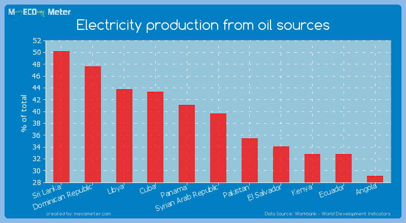 Electricity production from oil sources of Syrian Arab Republic