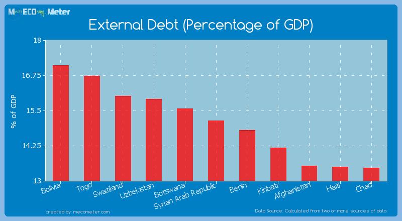 External Debt (Percentage of GDP) of Syrian Arab Republic