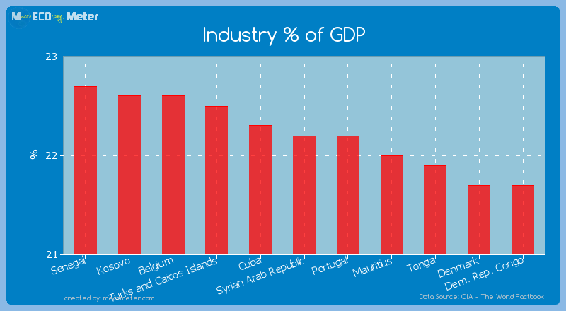 Industry % of GDP of Syrian Arab Republic