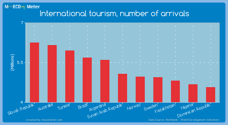 International tourism, number of arrivals of Syrian Arab Republic