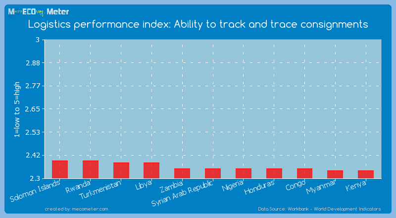 Logistics performance index: Ability to track and trace consignments of Syrian Arab Republic