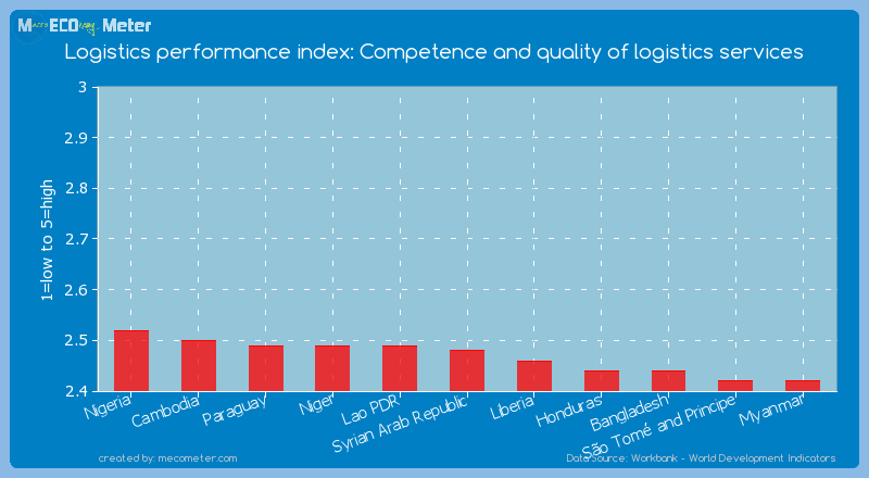 Logistics performance index: Competence and quality of logistics services of Syrian Arab Republic