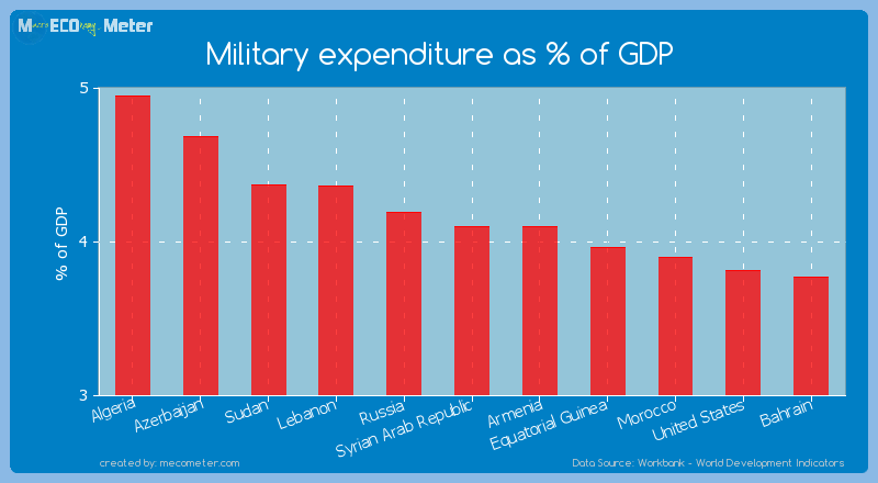 Military expenditure as % of GDP of Syrian Arab Republic