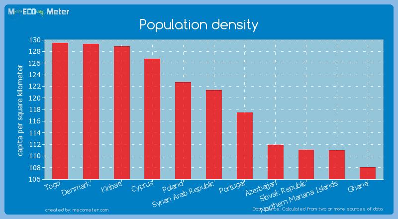 Population density of Syrian Arab Republic