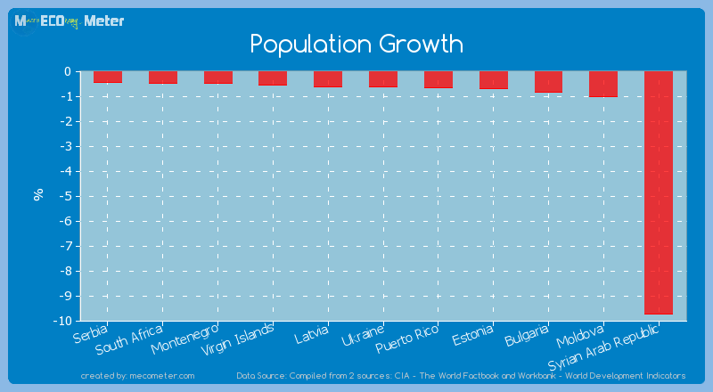 Population Growth of Syrian Arab Republic