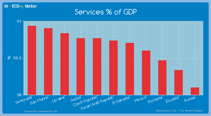 Services % of GDP of Syrian Arab Republic