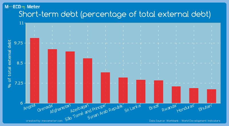 Short-term debt (percentage of total external debt) of Syrian Arab Republic