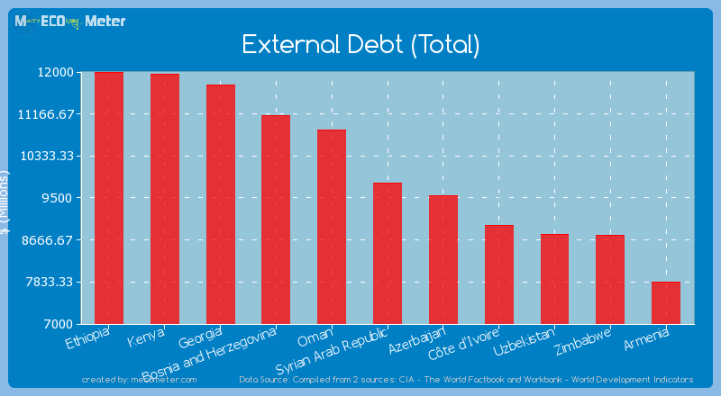 External Debt (Total) of Syrian Arab Republic