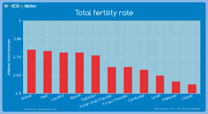 Total fertility rate of Syrian Arab Republic