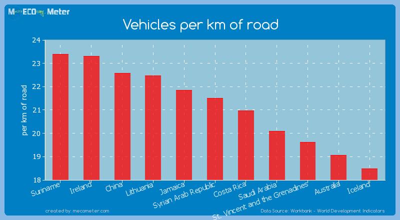 Vehicles per km of road of Syrian Arab Republic