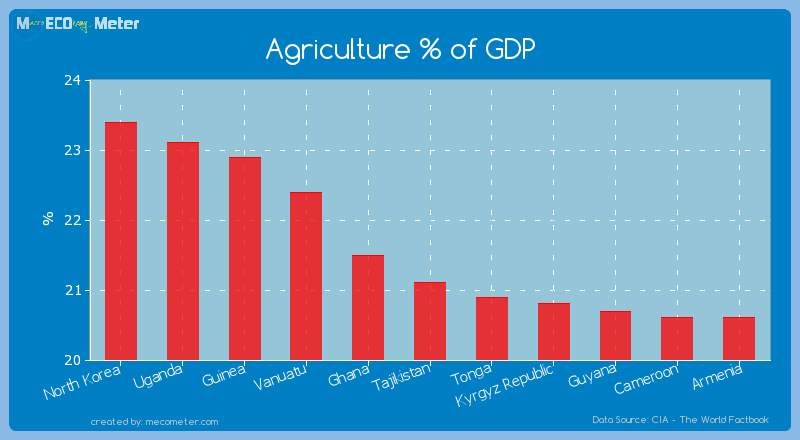 Agriculture % of GDP of Tajikistan