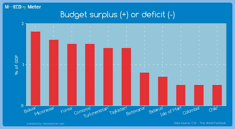 Budget surplus (+) or deficit (-) of Tajikistan
