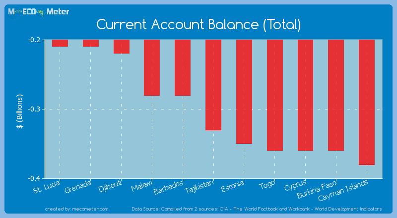 Current Account Balance (Total) of Tajikistan