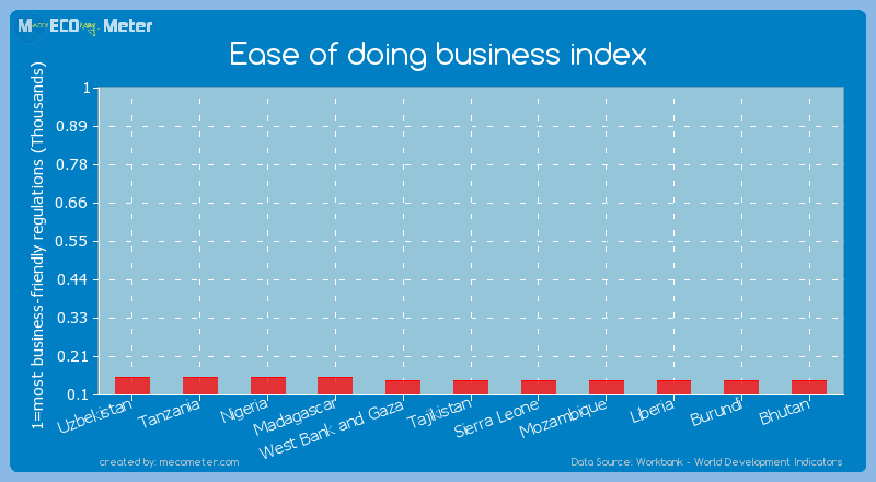 Ease of doing business index of Tajikistan
