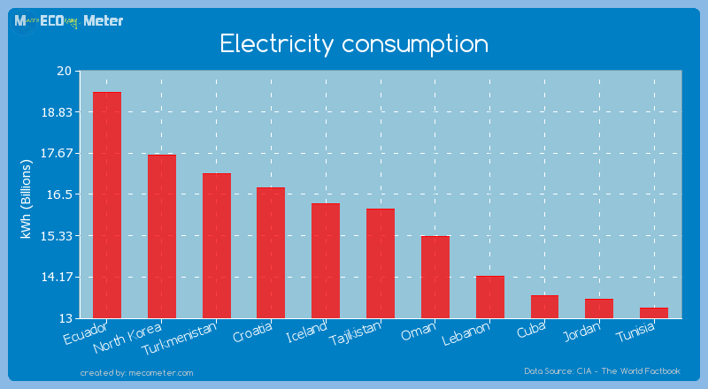 Electricity consumption of Tajikistan