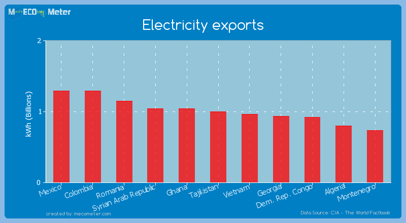 Electricity exports of Tajikistan