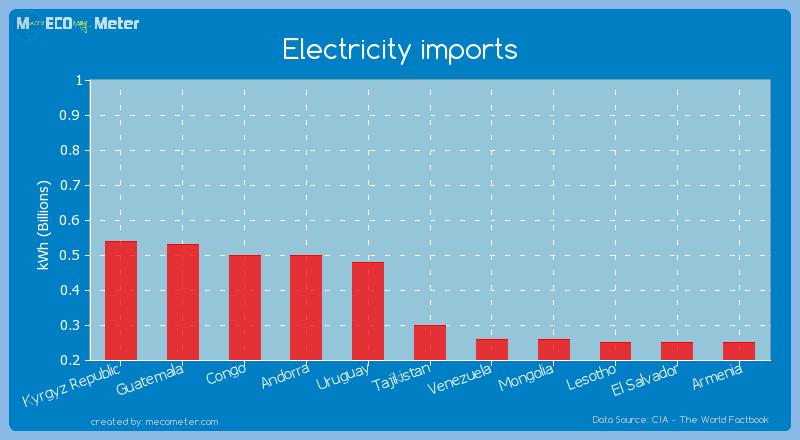 Electricity imports of Tajikistan