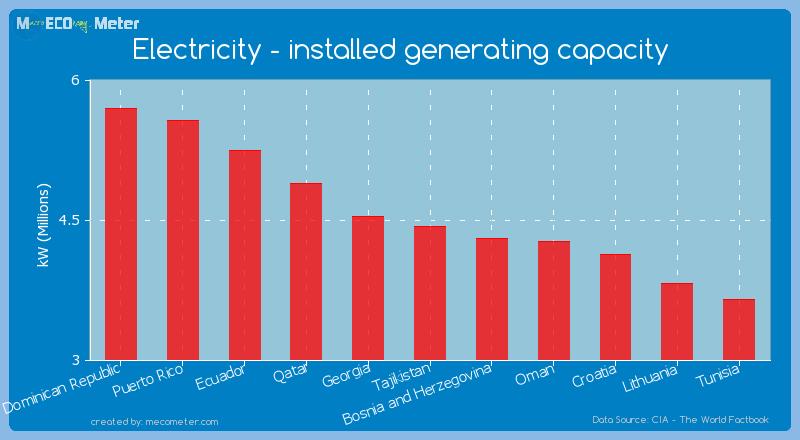 Electricity - installed generating capacity of Tajikistan