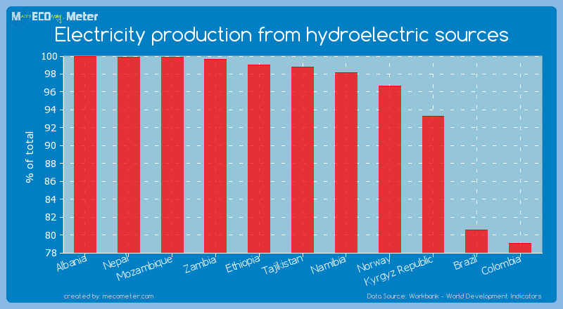 Electricity production from hydroelectric sources of Tajikistan