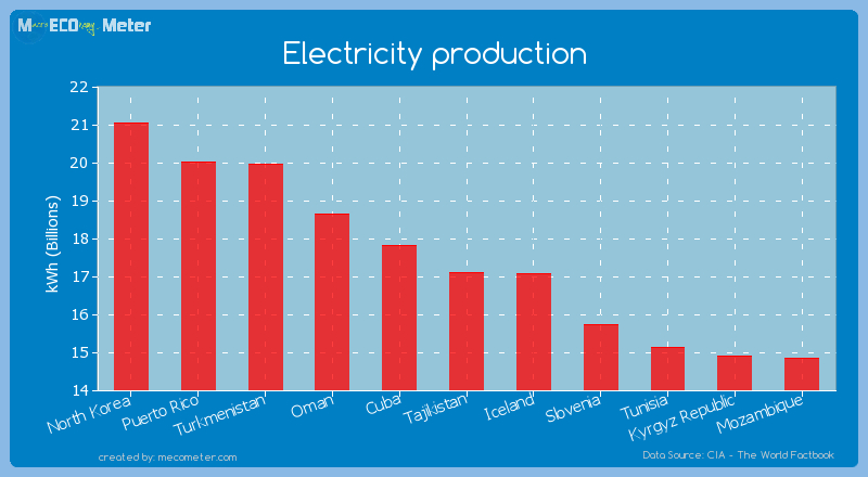 Electricity production of Tajikistan