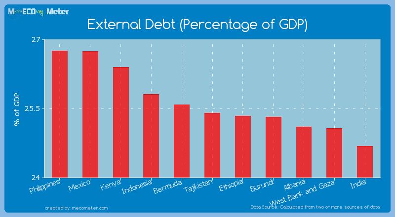 External Debt (Percentage of GDP) of Tajikistan