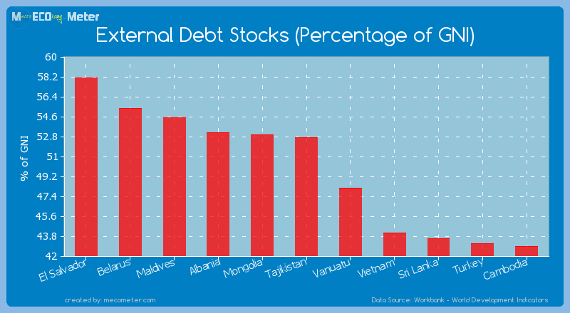External Debt Stocks (Percentage of GNI) of Tajikistan