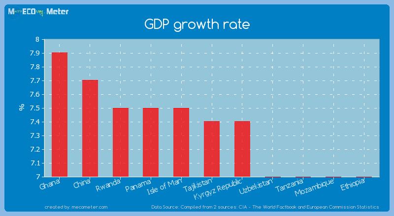 GDP growth rate of Tajikistan