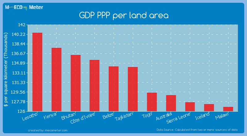GDP PPP per land area of Tajikistan