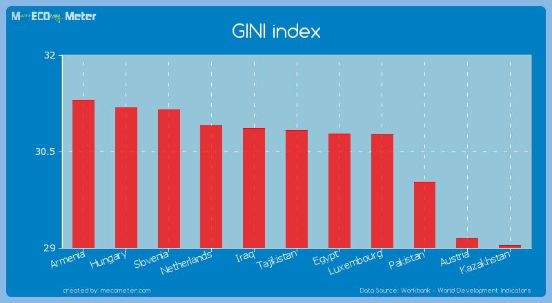 GINI index of Tajikistan