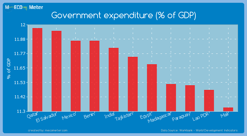 Government expenditure (% of GDP) of Tajikistan