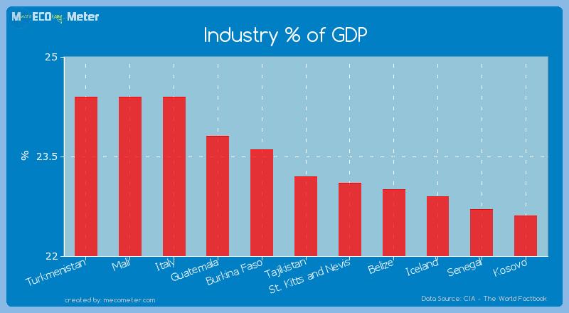 Industry % of GDP of Tajikistan