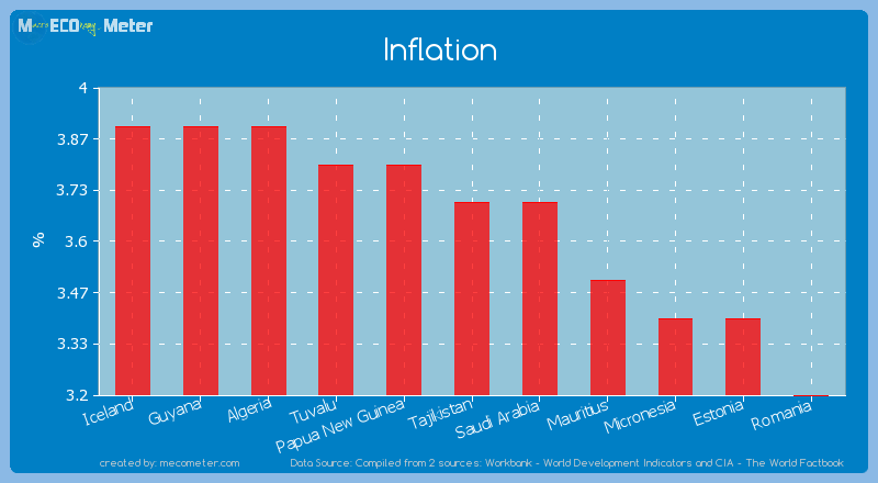Inflation of Tajikistan
