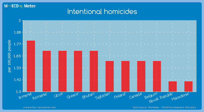 Intentional homicides of Tajikistan