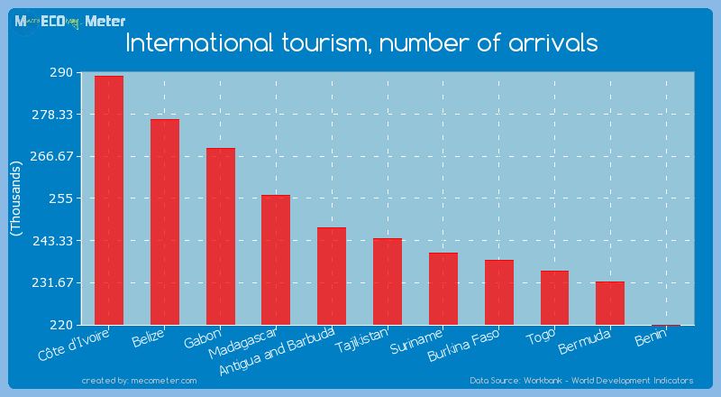 International tourism, number of arrivals of Tajikistan