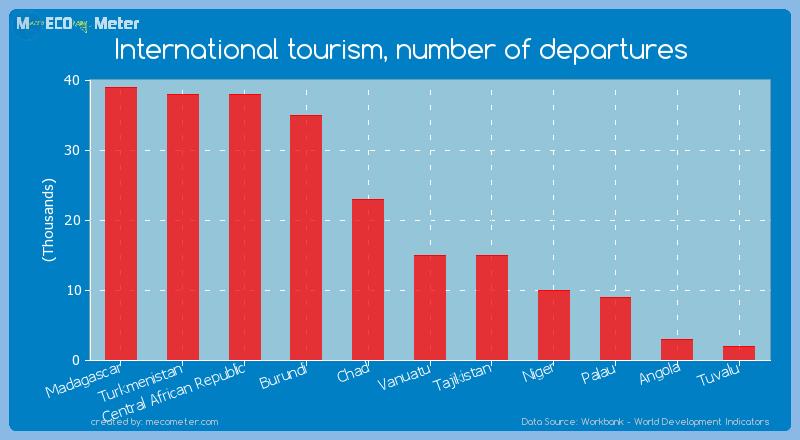 International tourism, number of departures of Tajikistan