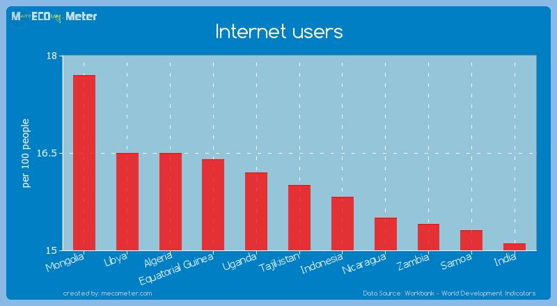 Internet users of Tajikistan