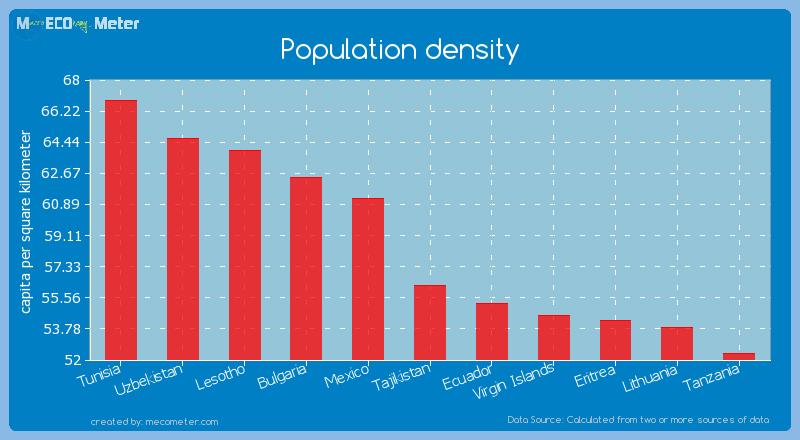 Population density of Tajikistan