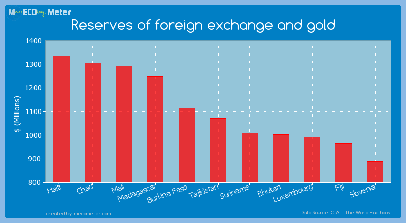 Reserves of foreign exchange and gold of Tajikistan