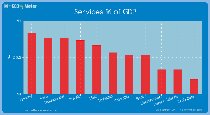 Services % of GDP of Tajikistan