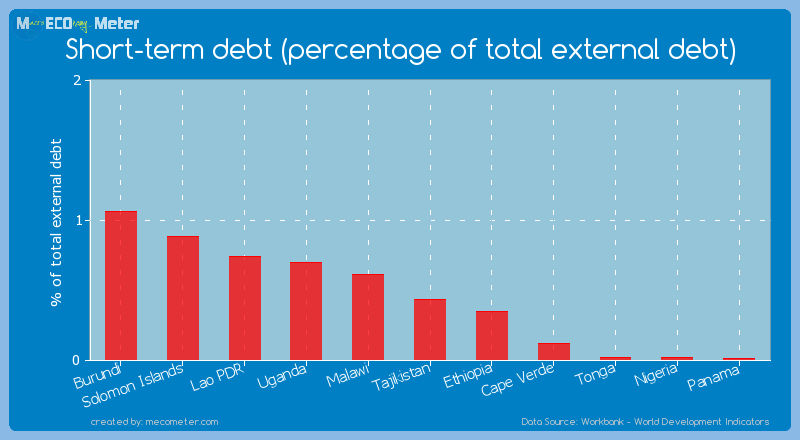 Short-term debt (percentage of total external debt) of Tajikistan
