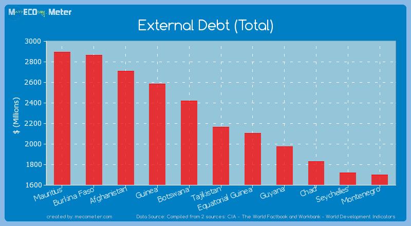 External Debt (Total) of Tajikistan