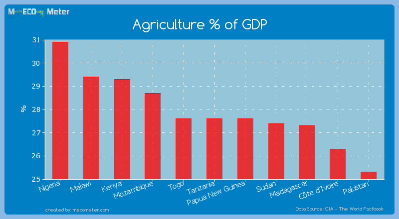 Agriculture % of GDP of Tanzania