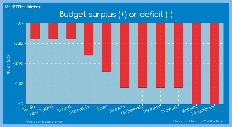 Budget surplus (+) or deficit (-) of Tanzania