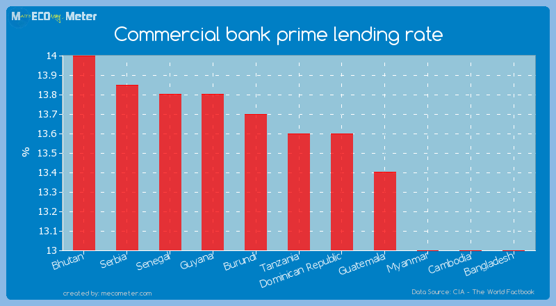 Commercial bank prime lending rate of Tanzania