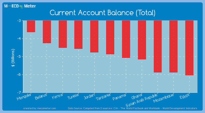 Current Account Balance (Total) of Tanzania