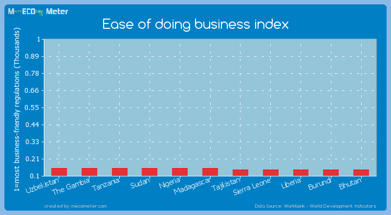 Ease of doing business index of Tanzania