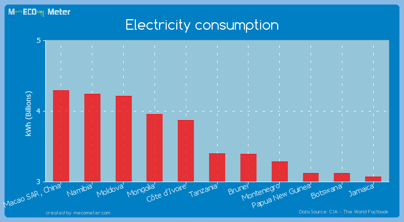 Electricity consumption of Tanzania