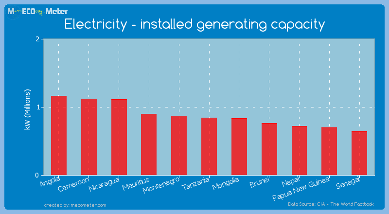 Electricity - installed generating capacity of Tanzania